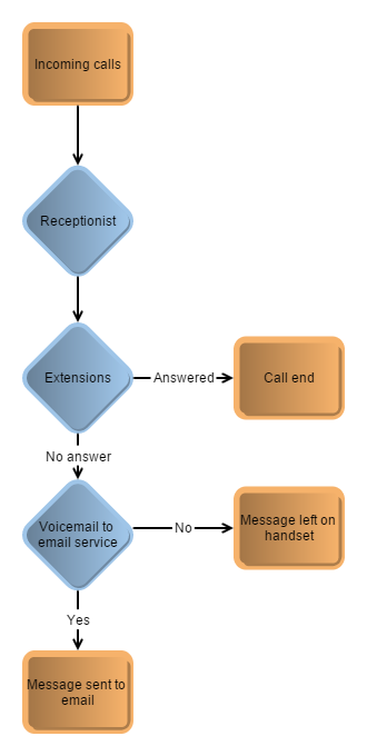 virion-business-telephone-system-Call-Flow-Scenario-1