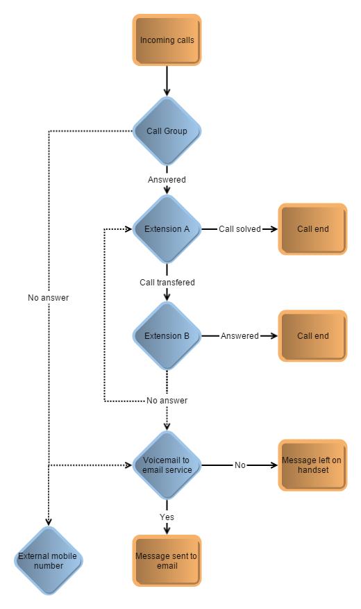 virion-business-telephone-system-Call-Flow-Scenario-2