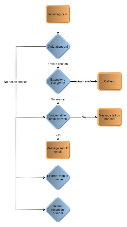 virion-business-telephone-system-Call-Flow-Scenario-3