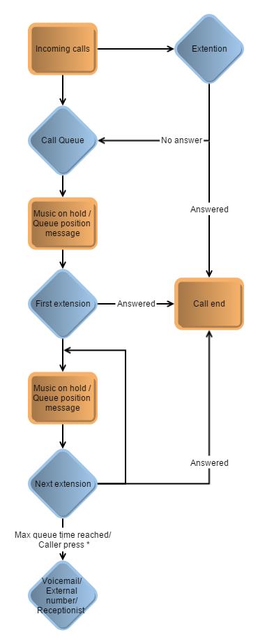 virion-business-telephone-system-Call-Flow-Scenario-4